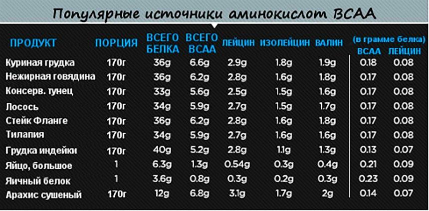 Источник аминокислот BCAA