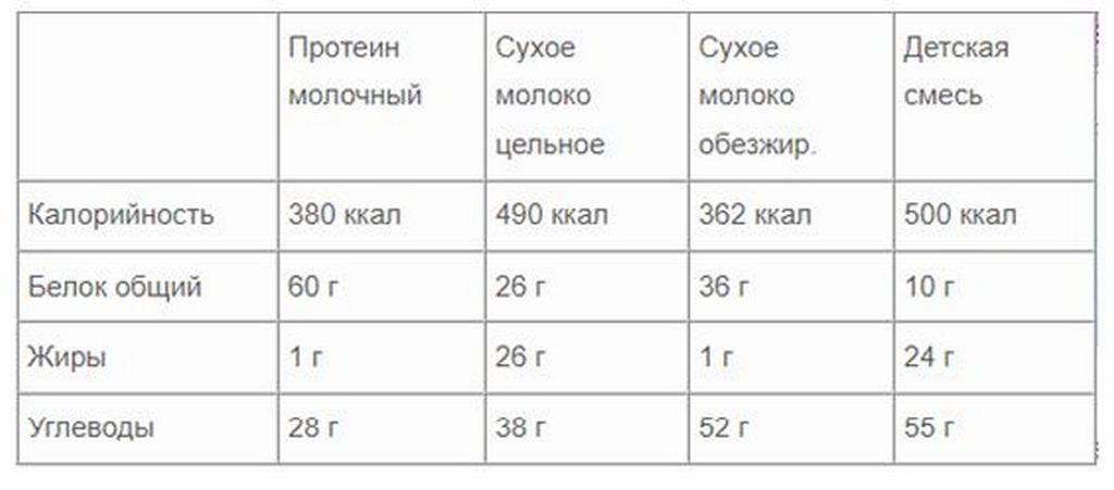 Таблица для сравнения